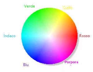 Caratteristiche Dei Colori